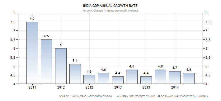 india-gdp-growth-annual